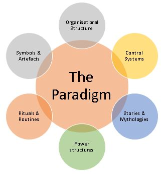 Image result for thomas kuhn paradigm shift